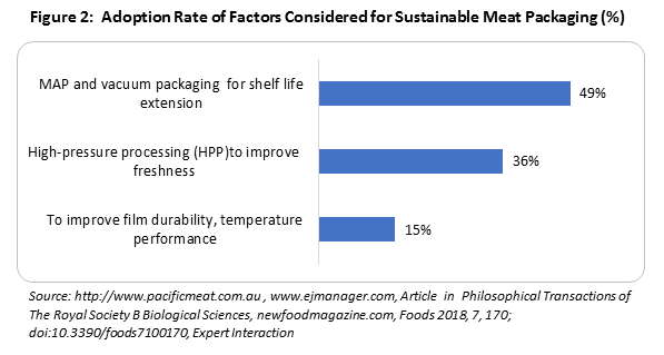 adoption-rate-of-factors-considered-for-sustainable-meat-packaging