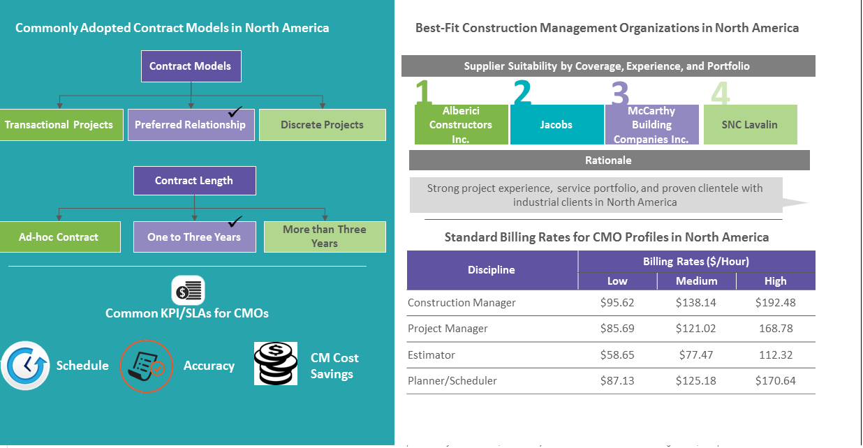 analysis-construction-management-organization-north-america