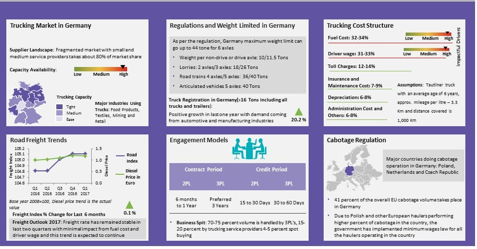 analysis-europe-domestic-transportation-market