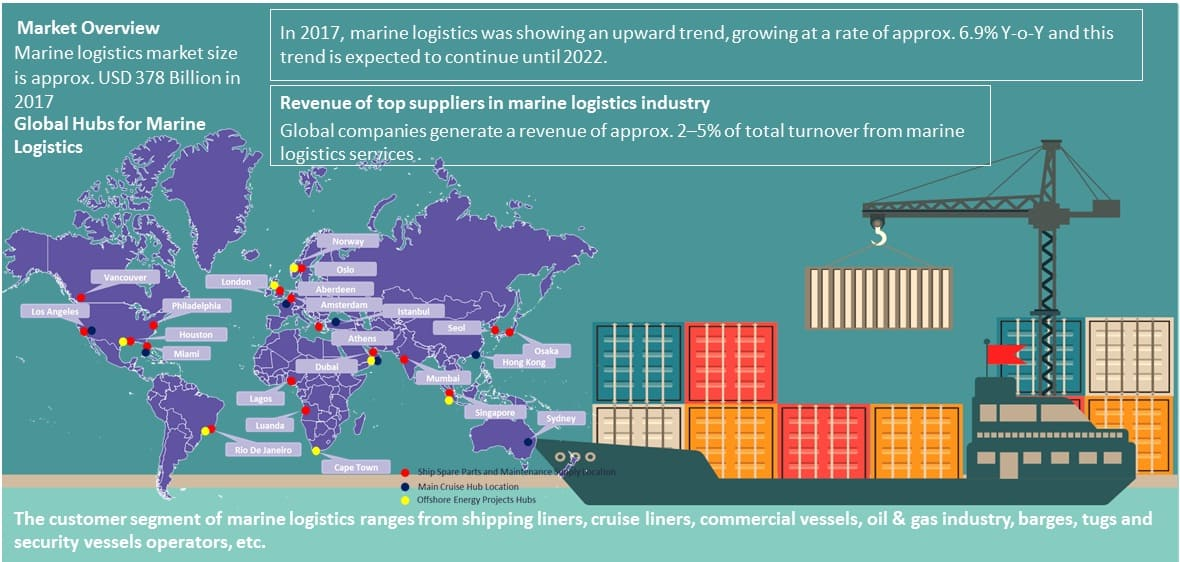 analysis-marine-logistics