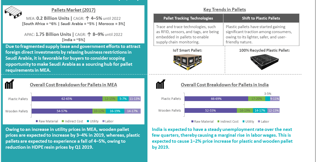 analysis-pallet-india-mea
