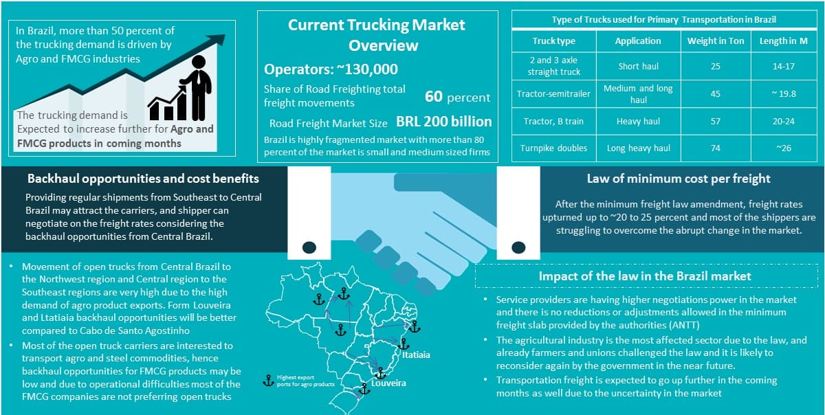 analysis-truck-types-in-brazil