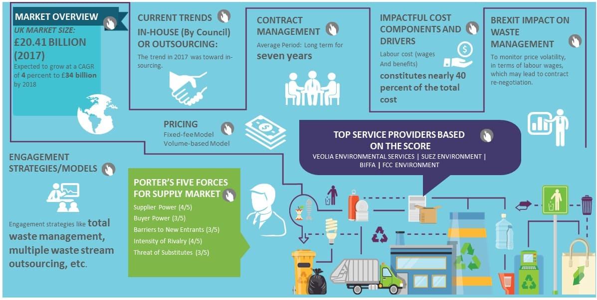 Waste Management Uk Market Intelligence Analysis Trends