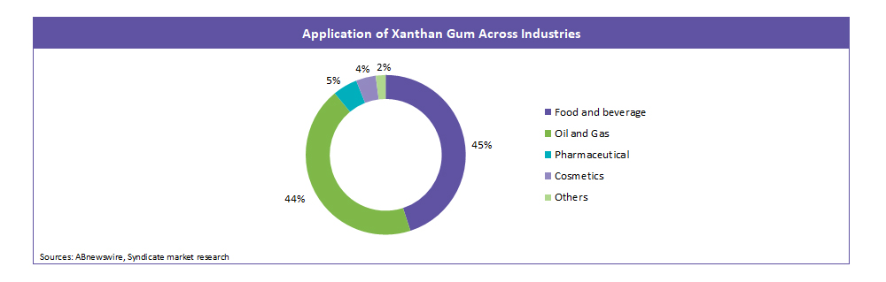 Application of Xanthan Gum Across Industries
