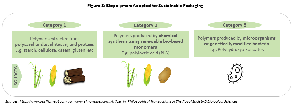 biopolymers-adopted-for-sustainable-packaging