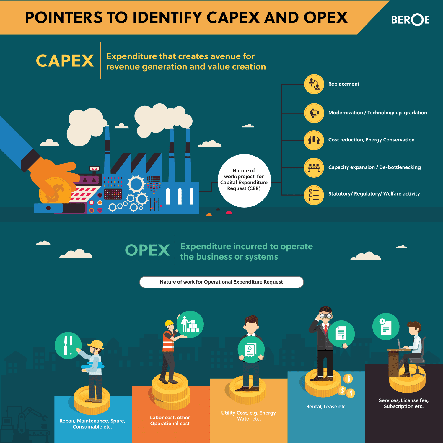 Capex vs Opex Procurement