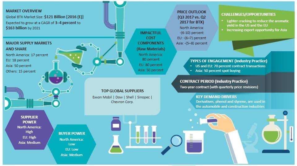 how to make benzene from toluene