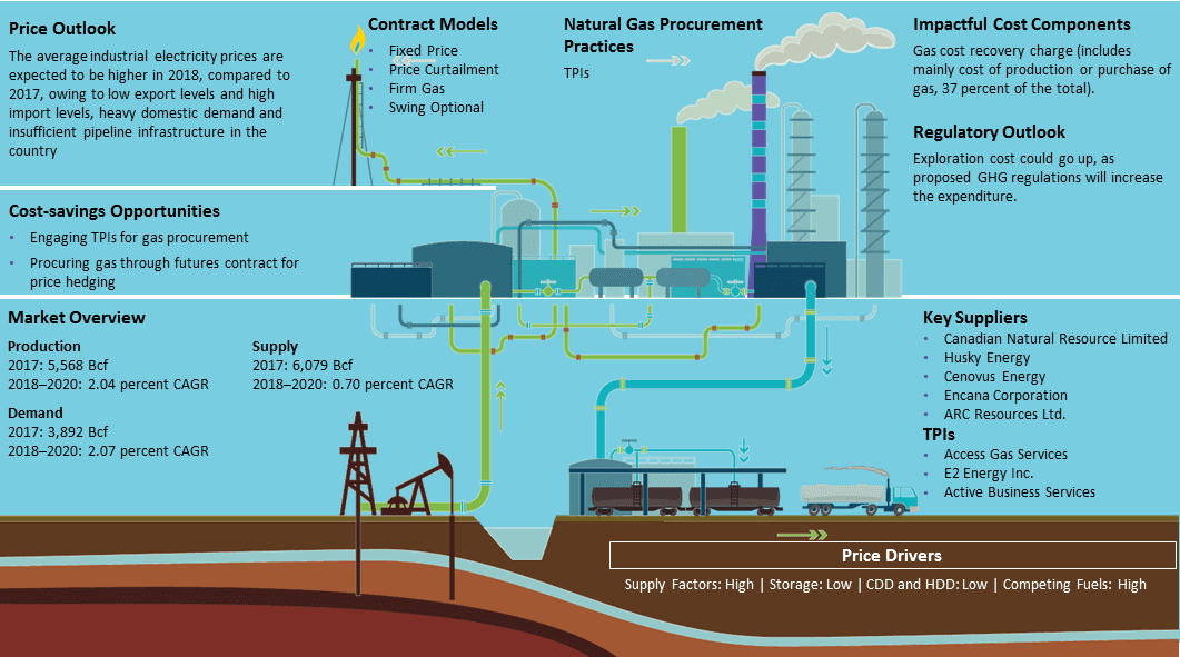 canada-natural-gas-market-size