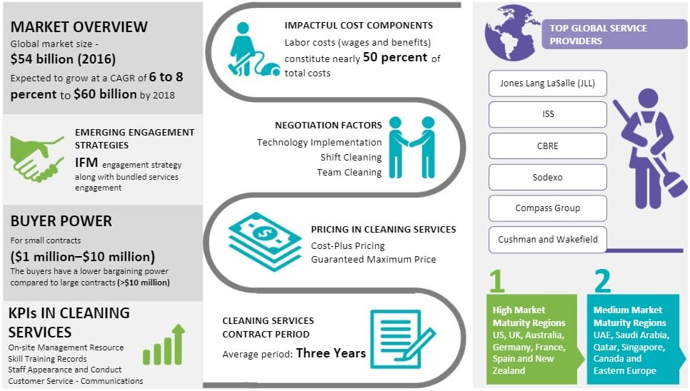 cleaning-services-market-size