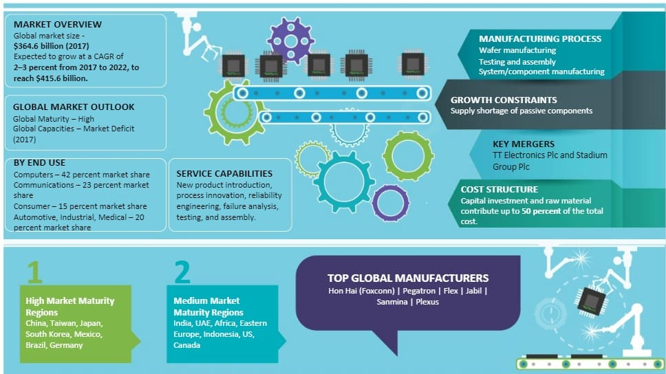 electronic-manufacturing-services-market-size