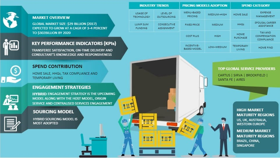 employee-relocation-management-global-market-size