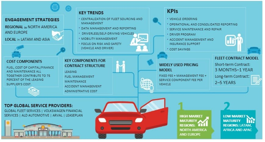 fleet-management-global-market-size
