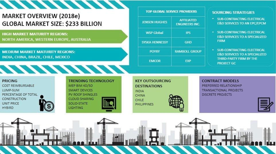 global-electrical-design-and-engineering-market-size