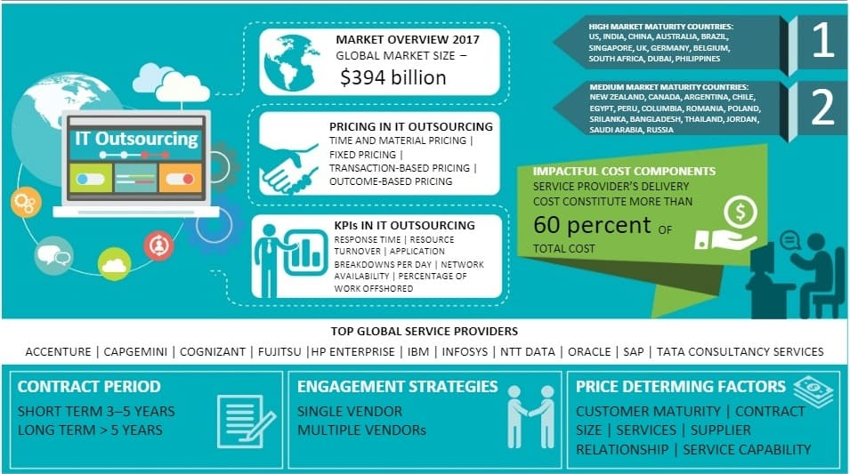 it-services-outsourcing-market-size