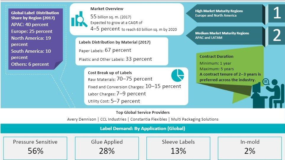 labels-and-printed-components-market-size