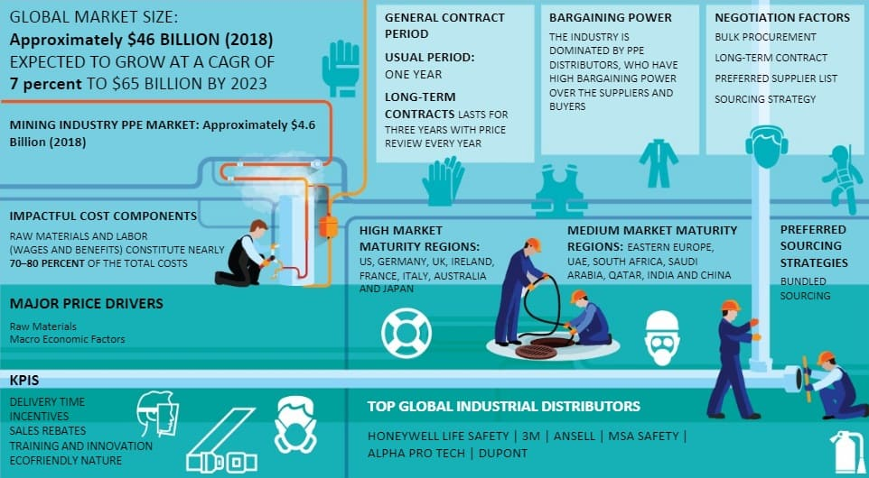 Personal Protective Equipment Market Intelligence | Analysis, Trends