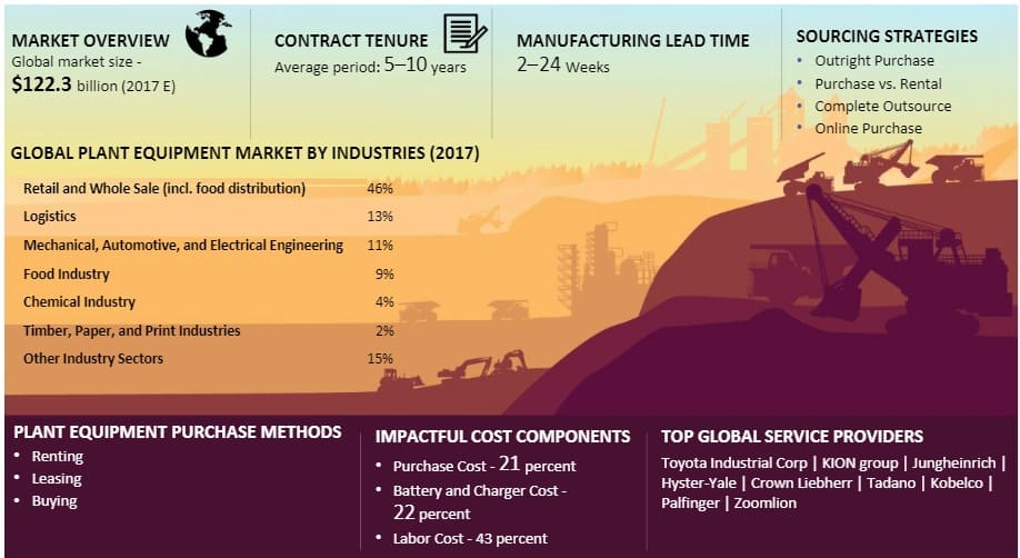 plant-equipment-market-size