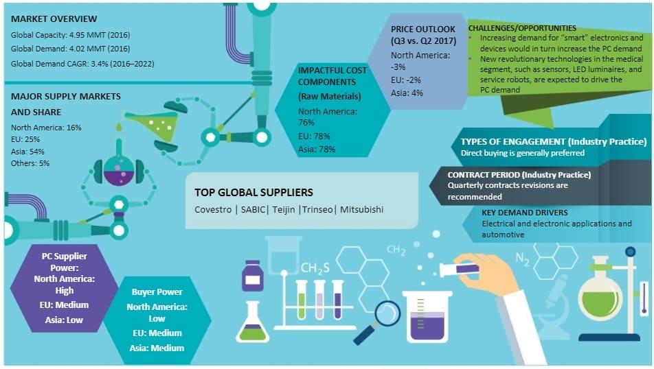 Polycarbonate Market Intelligence | Price, Forecast, Cost Models
