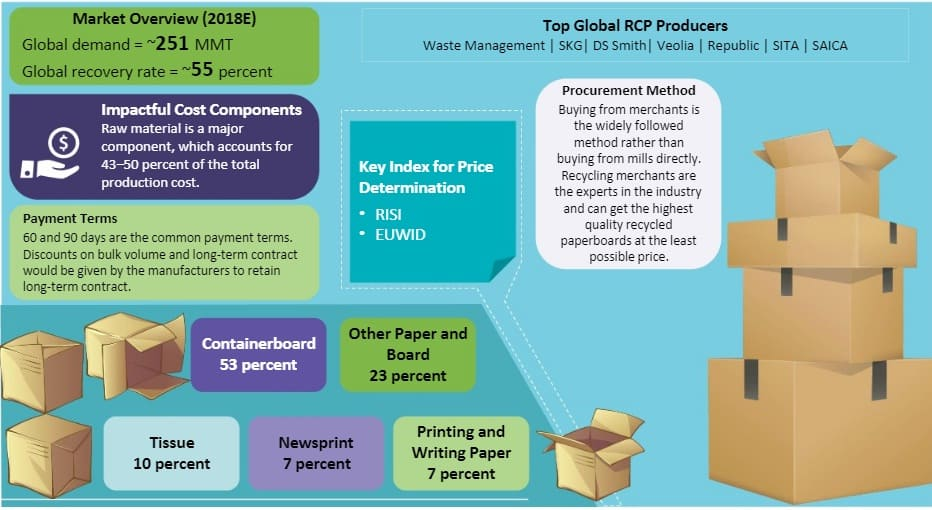 recovered-paper-market-size