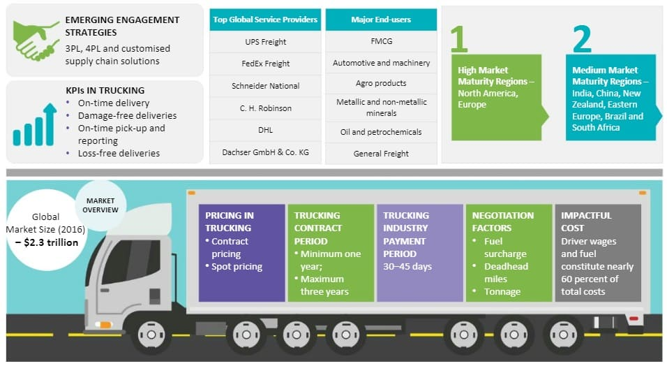 road-freight-services-market-size