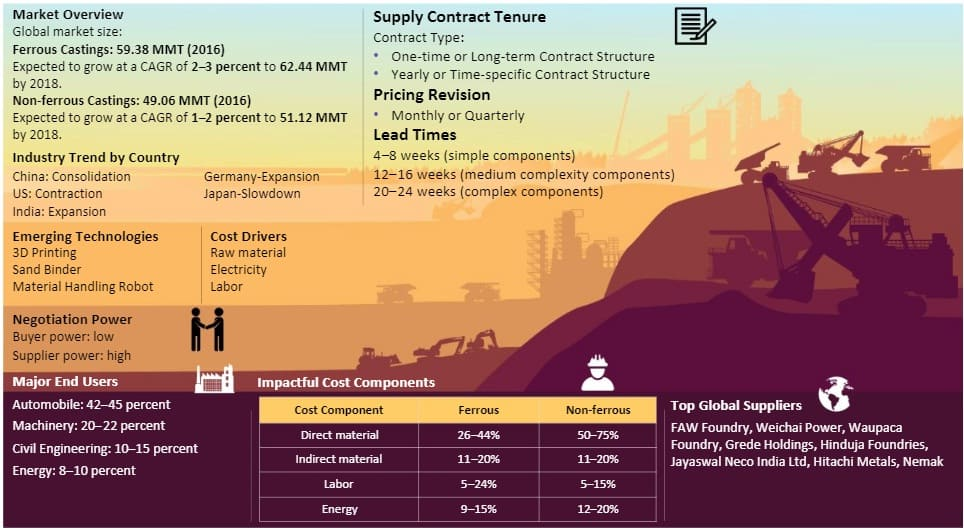sand-castings-global-market-size