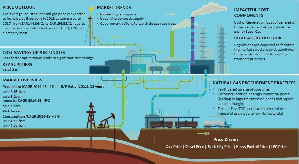 utilities-natural-gas-south-africa-global-market-size