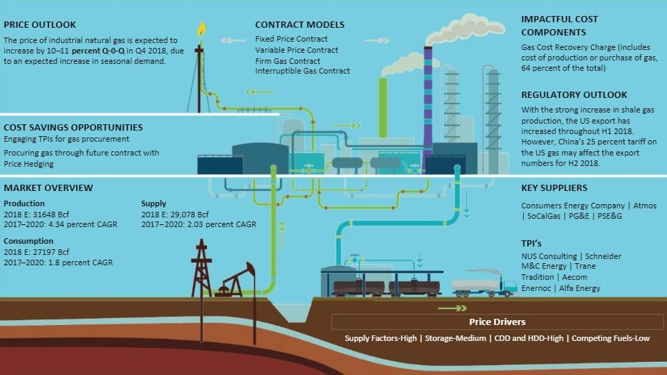 utilities-natural-gas-us-global-market-size