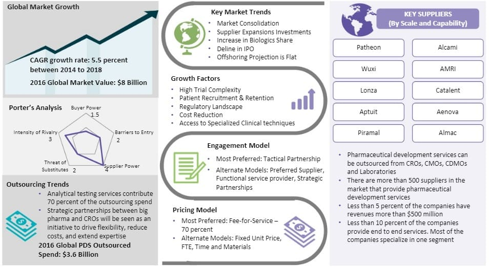 pharmaceutical-development-services-and-analytical-testing-global-market-size