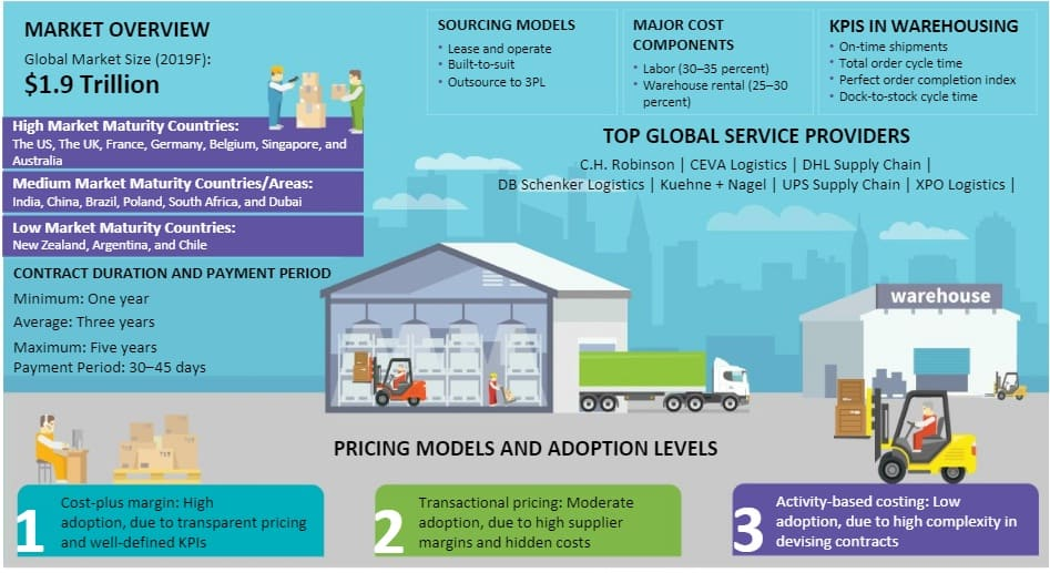 warehousing-global-market-size