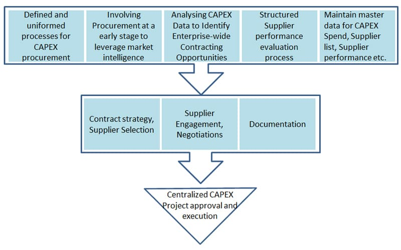 Centralized Capex Approval and Execution Model