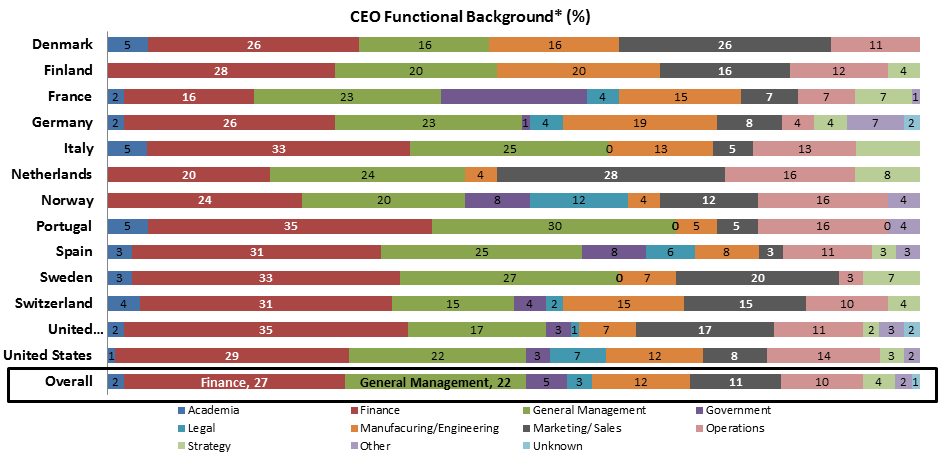 ceo-functional-background-in-percentage