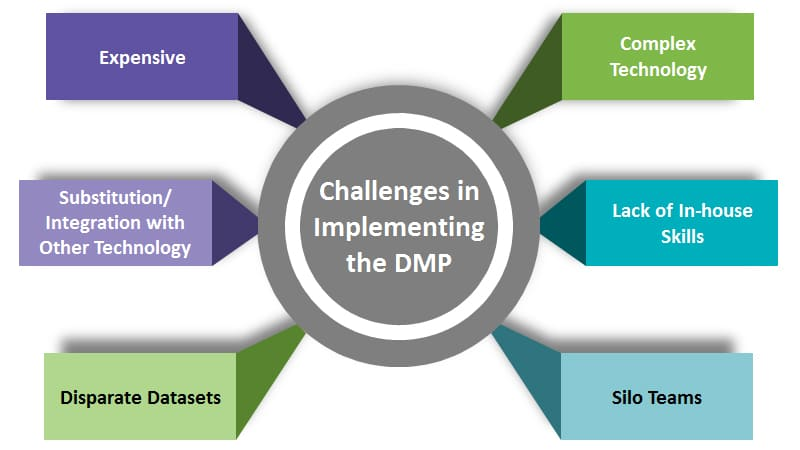 Challenges in Implementing - Data Management Platform (DMP)