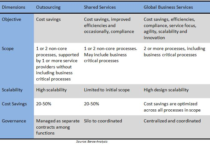 Focusing beyond cost savings helps manage indirect spend