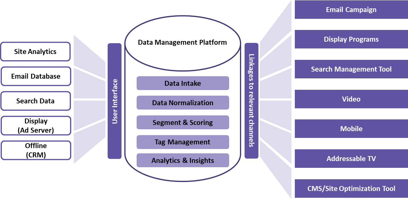 Choosing the right DMP to effectively utilize Consumer Data