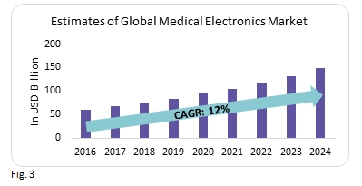 estimates-of-global-medical-electronics-market