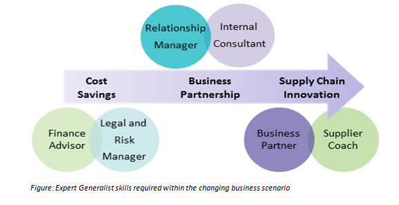 expert-generalist-skills-required-within-changing-business-scenario