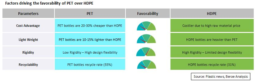 PET scores over HDPE to achieve cost savings