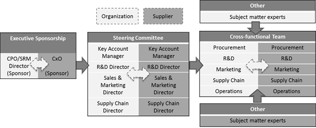 flow of communication between suppliers and procurement teams