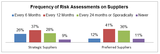 Frequency of Risk Assessments on Suppliers