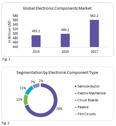 global-electronic-components-market