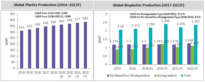 Opportunities for Bioplastics as a Viable Plastic Alternative