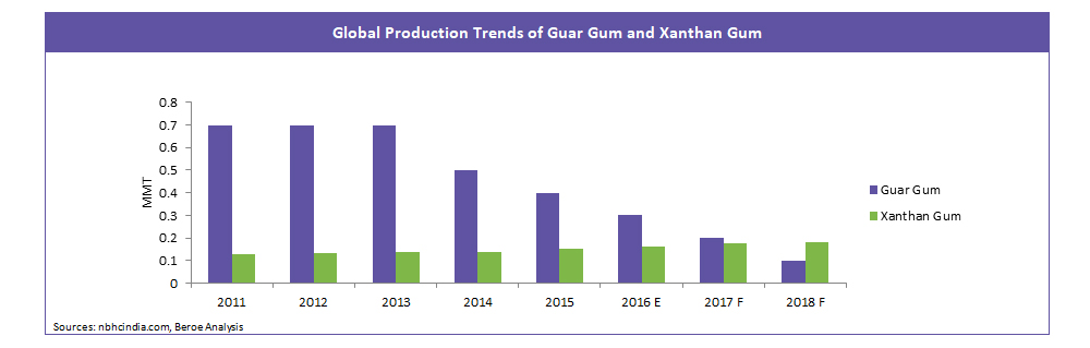 Global Production Trends of Guar Gum and Xanthan Gum