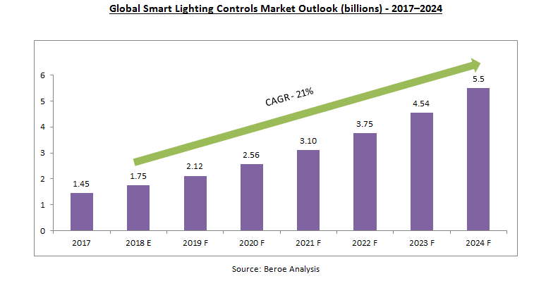 global-smart-lighting-controls-market-outlook-billions