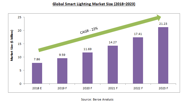 global-smart-lighting-market-size