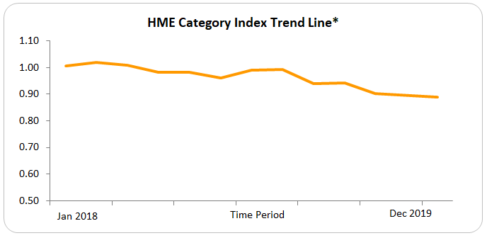 hme-category-index