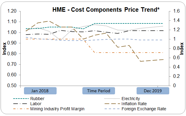 hme-cost-components