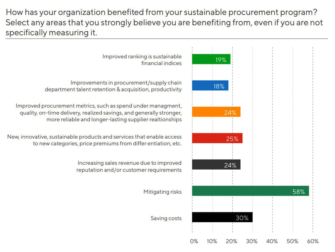how-has-your-organization-benefited-from-your-sustainable-procurement-program.