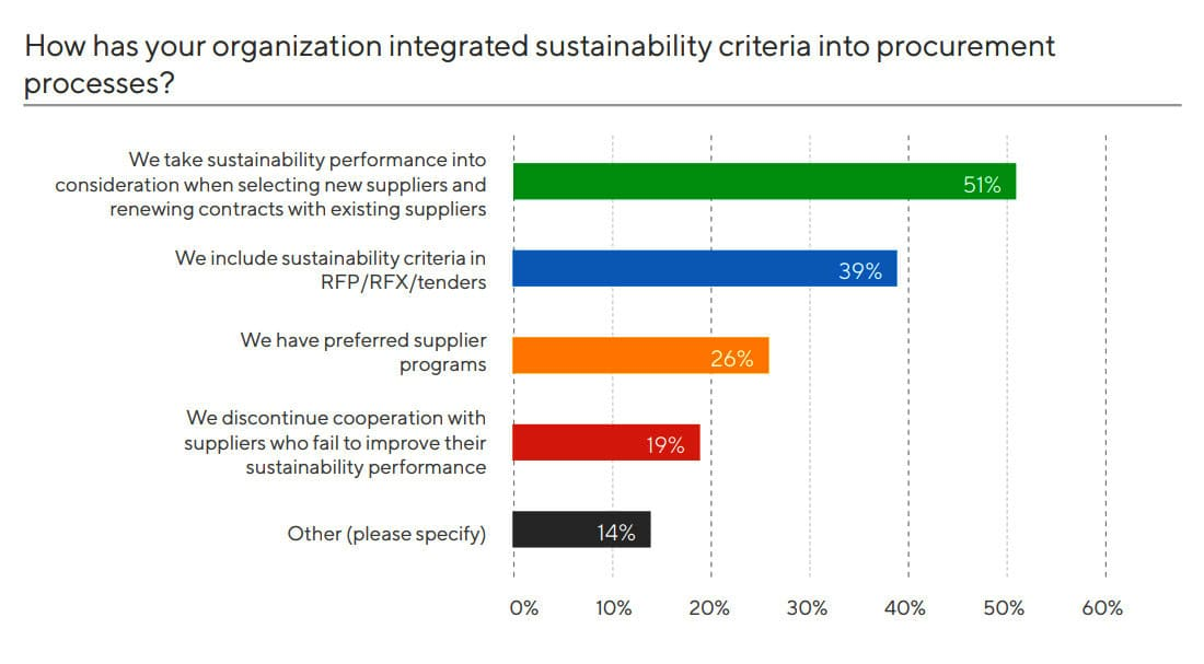 how-has-your-organization-integrated-sustainability-criteria-into-procurement