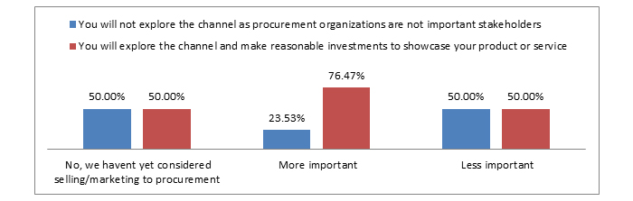 important to have a marketing and sales plan for gaining trust among procurement teams