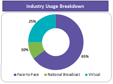 industry-usage-breakdown